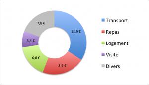 AR Budget