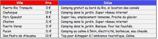 CH Bonnes adresses camping