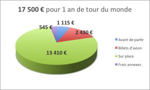 2. Camembert budget annuel